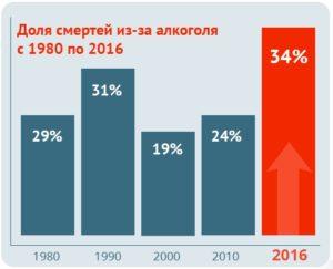 Статистика смертей от алкоголизма