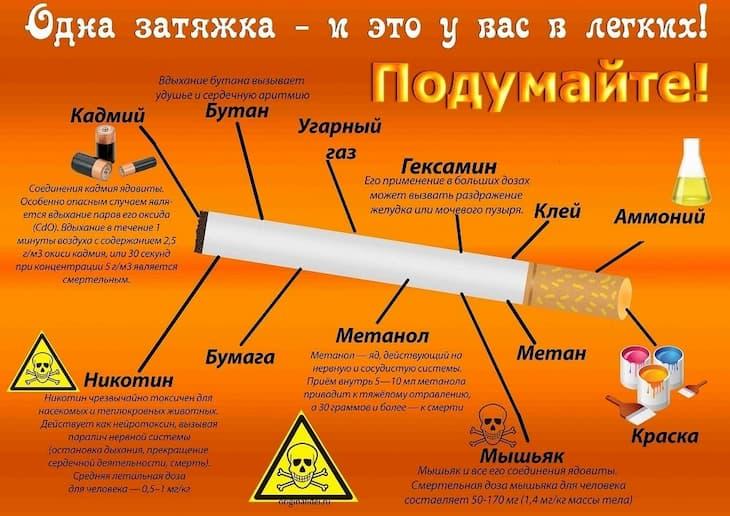 Информация о вреде курения и составе сигарет