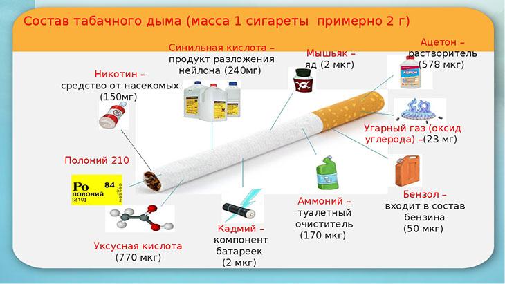 Курение сигарет может вызывать туберкулез
