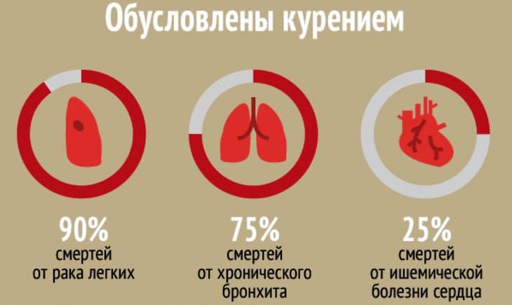 Курение вызывает тяжелые болезни, а в результате смерть