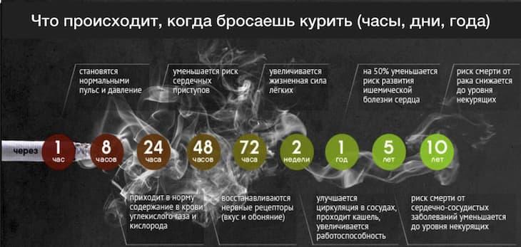 Ломка при отказе от курения ведет к здоровью и свободе
