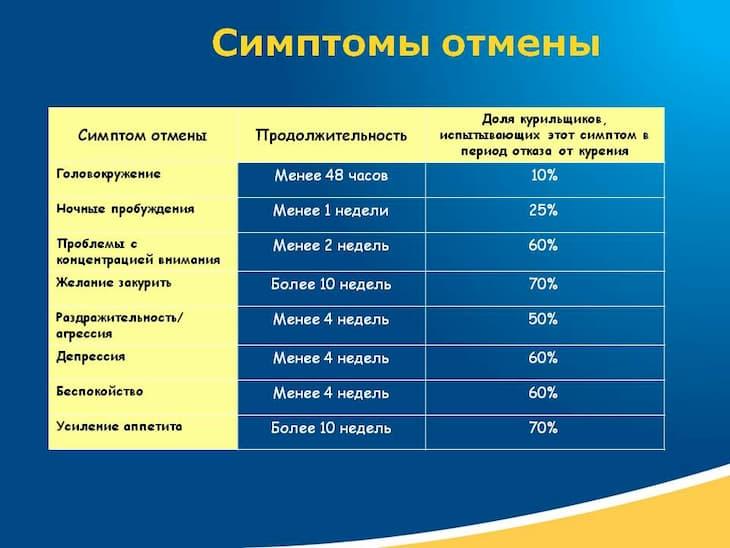 Обычно синдром отмены никотина присутсвует в таких временных рамках