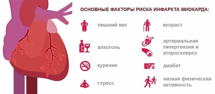 После инфаркта нельзя курить и пить алкоголь