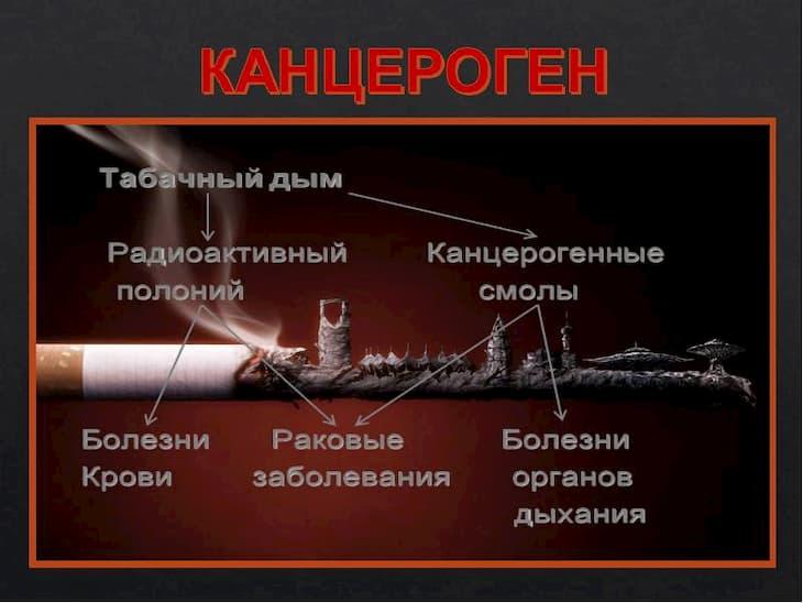 Правда в том, что курение очень вредно для человека