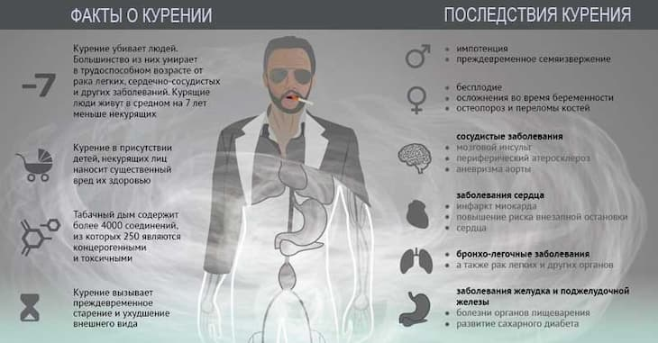 При курении происходит развитие различных заболеваний