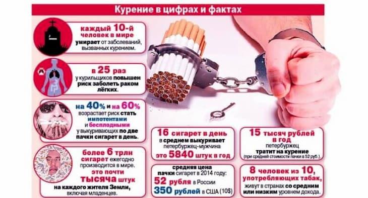Шокирующие факты о курении