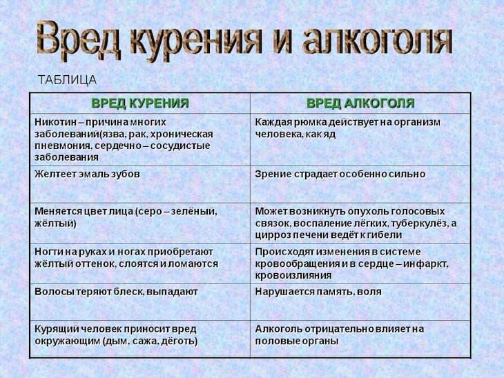 Таблица о вреде курения и вреде алкоголя