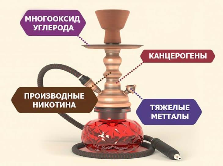 Вред кальяна исходит из состава его дыма